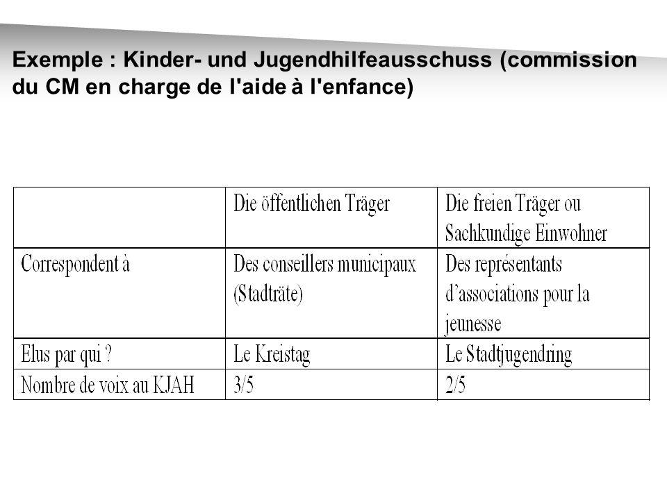 Exemple : Kinder- und Jugendhilfeausschuss (commission du CM en charge de l aide à l enfance)