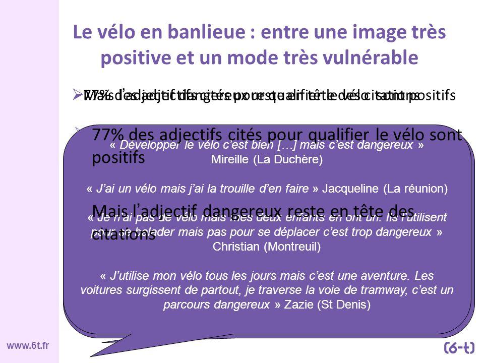 www.6t.fr Le vélo en banlieue : entre une image très positive et un mode très vulnérable 77% des adjectifs cités pour qualifier le vélo sont positifs