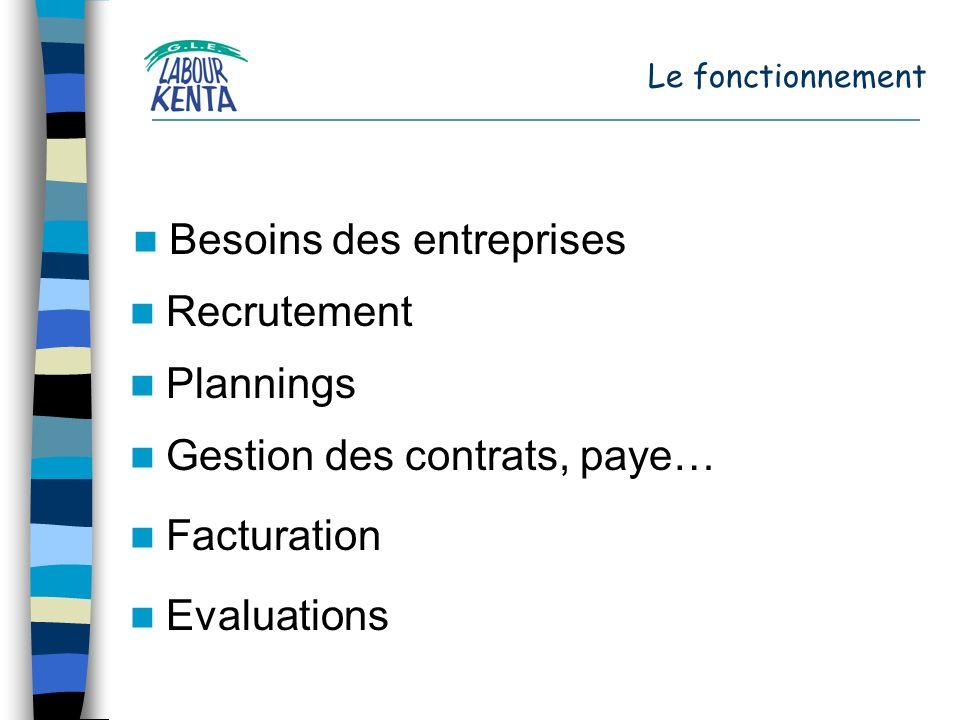 Le fonctionnement Besoins des entreprises Recrutement Gestion des contrats, paye… Plannings Evaluations Facturation
