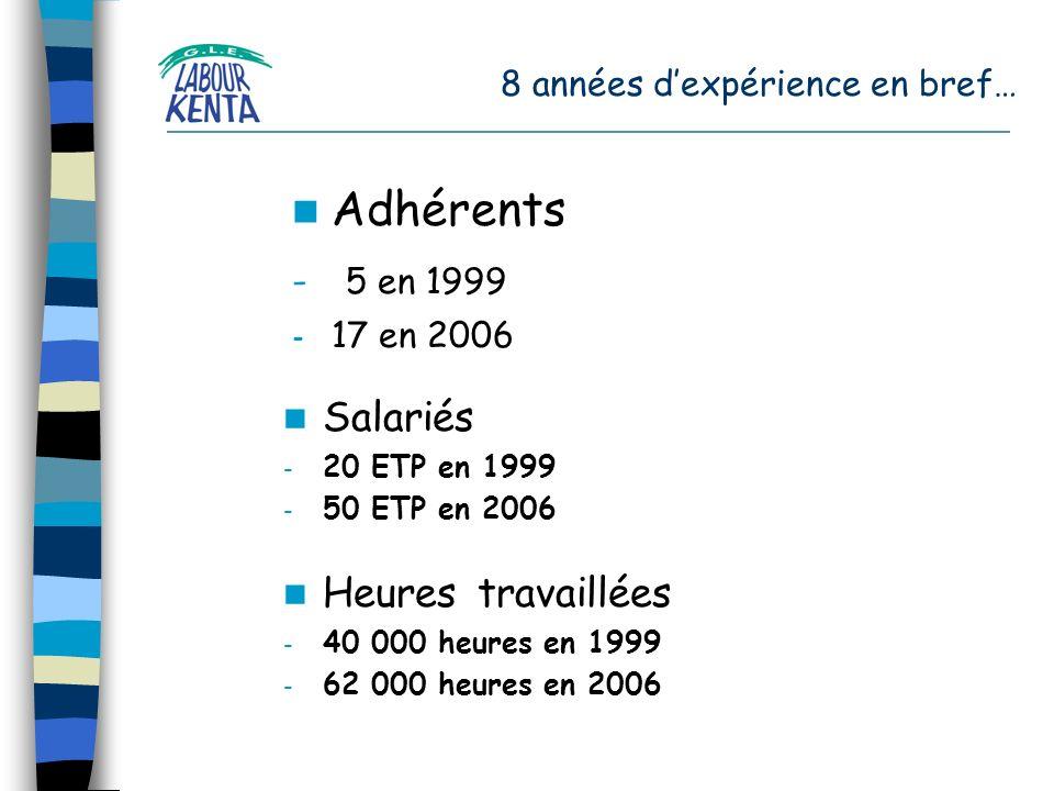 8 années dexpérience en bref… Adhérents - 5 en 1999 - 17 en 2006 Salariés - 20 ETP en 1999 - 50 ETP en 2006 Heures travaillées - 40 000 heures en 1999 - 62 000 heures en 2006