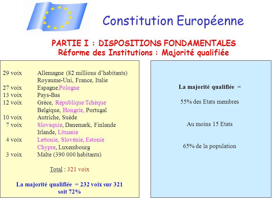 Constitution Européenne PARTIE I : DISPOSITIONS FONDAMENTALES Réforme des Institutions : Majorité qualifiée 29 voixAllemagne (82 millions dhabitants) Royaume-Uni, France, Italie 27 voixEspagne, Pologne 13 voixPays-Bas 12 voixGrèce, République Tchèque Belgique, Hongrie, Portugal 10 voixAutriche, Suède 7 voixSlovaquie, Danemark, Finlande Irlande, Lituanie 4 voixLettonie, Slovénie, Estonie Chypre, Luxembourg 3 voixMalte (390 000 habitants) Total : 321 voix La majorité qualifiée = 232 voix sur 321 soit 72% La majorité qualifiée = 55% des Etats membres Au moins 15 Etats 65% de la population