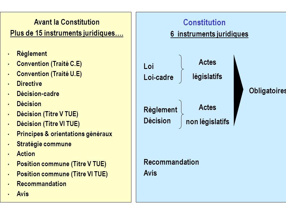 Avant la Constitution Plus de 15 instruments juridiques…. Règlement Convention (Traité C.E) Convention (Traité U.E) Directive Décision-cadre Décision