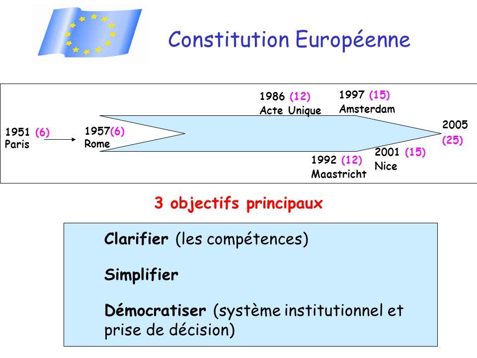 Constitution Européenne 3 objectifs principaux Clarifier (les compétences) Simplifier Démocratiser (système institutionnel et prise de décision) 1957(6) Rome 2005 (25) 1951 (6) Paris 1992 (12) Maastricht 1997 (15) Amsterdam 2001 (15) Nice 1986 (12) Acte Unique