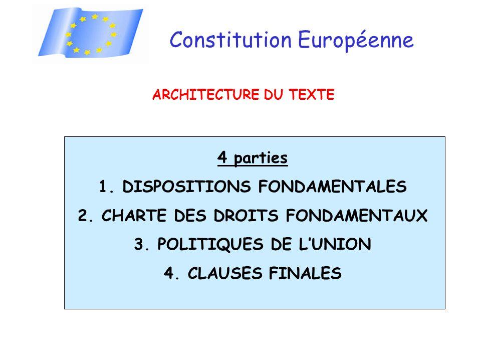 Constitution Européenne ARCHITECTURE DU TEXTE 4 parties 1.DISPOSITIONS FONDAMENTALES 2.CHARTE DES DROITS FONDAMENTAUX 3.POLITIQUES DE LUNION 4.CLAUSES FINALES