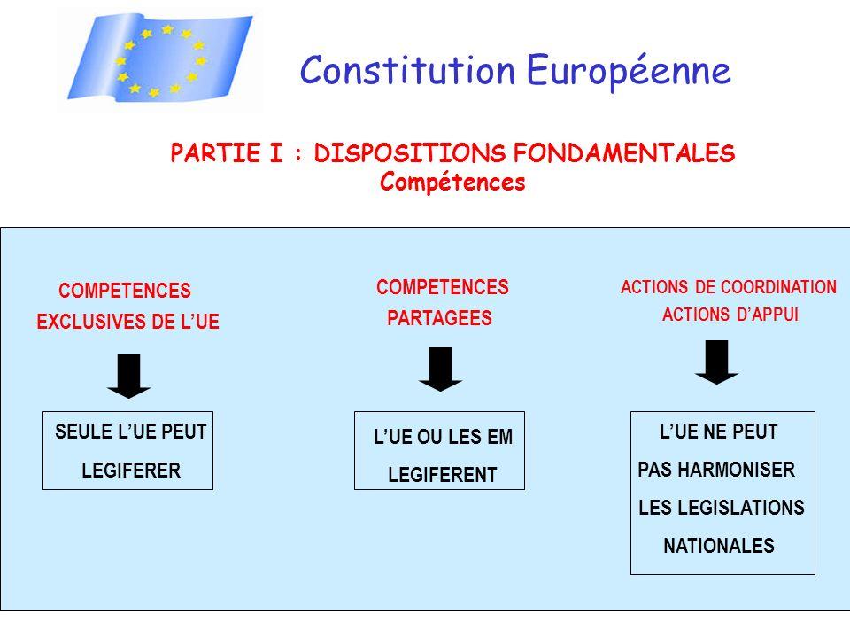 COMPETENCES EXCLUSIVES DE LUE SEULE LUE PEUT LEGIFERER COMPETENCES PARTAGEES LUE OU LES EM LEGIFERENT ACTIONS DE COORDINATION ACTIONS DAPPUI LUE NE PEUT PAS HARMONISER LES LEGISLATIONS NATIONALES Constitution Européenne PARTIE I : DISPOSITIONS FONDAMENTALES Compétences