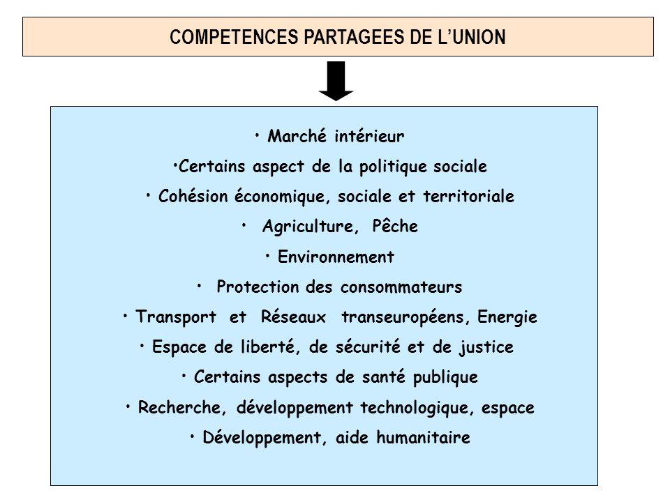 COMPETENCES PARTAGEES DE LUNION Marché intérieur Certains aspect de la politique sociale Cohésion économique, sociale et territoriale Agriculture, Pêc