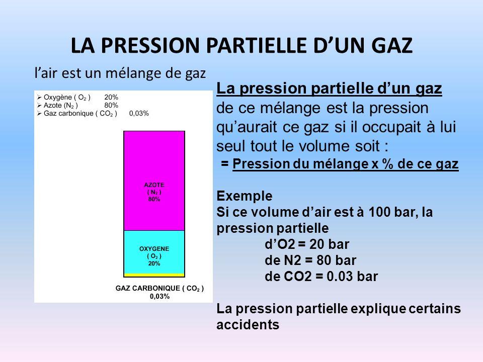 LA PRESSION PARTIELLE DUN GAZ lair est un mélange de gaz La pression partielle dun gaz de ce mélange est la pression quaurait ce gaz si il occupait à