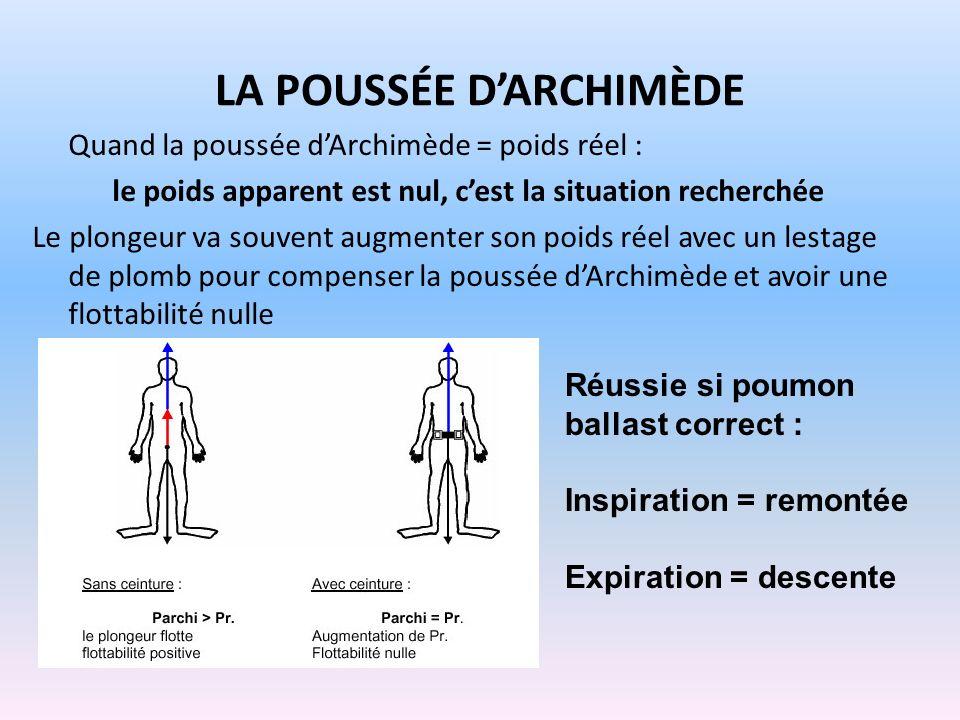 LA POUSSÉE DARCHIMÈDE Quand la poussée dArchimède = poids réel : le poids apparent est nul, cest la situation recherchée Le plongeur va souvent augmen