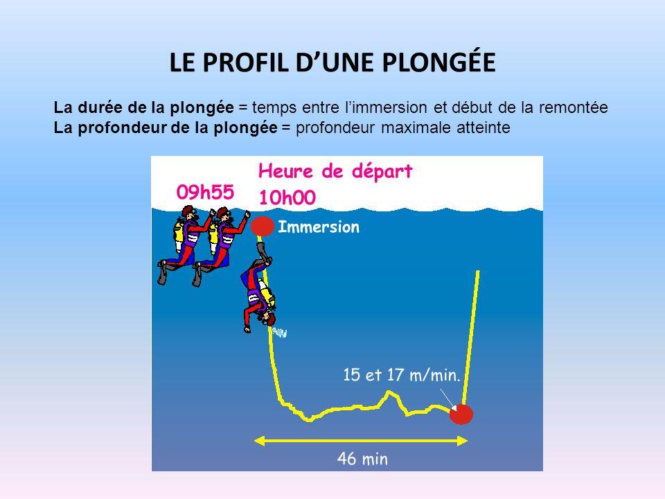LE PROFIL DUNE PLONGÉE La durée de la plongée = temps entre limmersion et début de la remontée La profondeur de la plongée = profondeur maximale attei