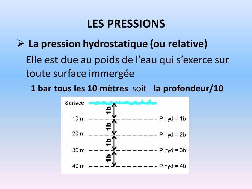 LES PRESSIONS La pression hydrostatique (ou relative) Elle est due au poids de leau qui sexerce sur toute surface immergée 1 bar tous les 10 mètres so