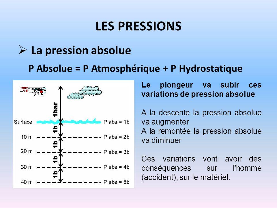 LES PRESSIONS La pression absolue P Absolue = P Atmosphérique + P Hydrostatique Le plongeur va subir ces variations de pression absolue A la descente
