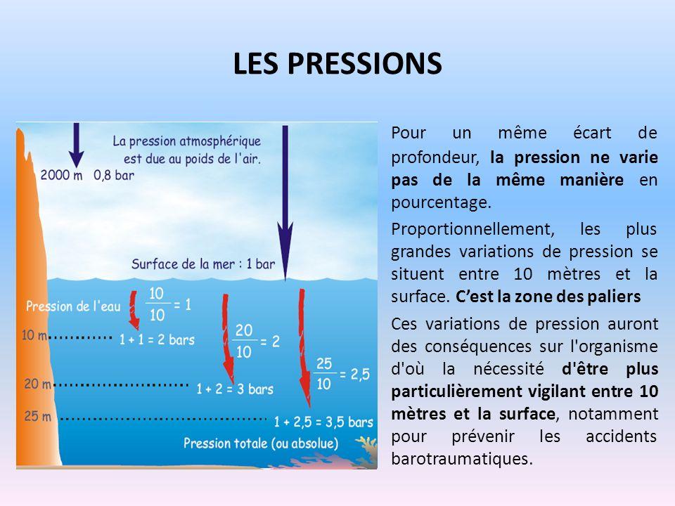 LES PRESSIONS Pour un même écart de profondeur, la pression ne varie pas de la même manière en pourcentage. Proportionnellement, les plus grandes vari
