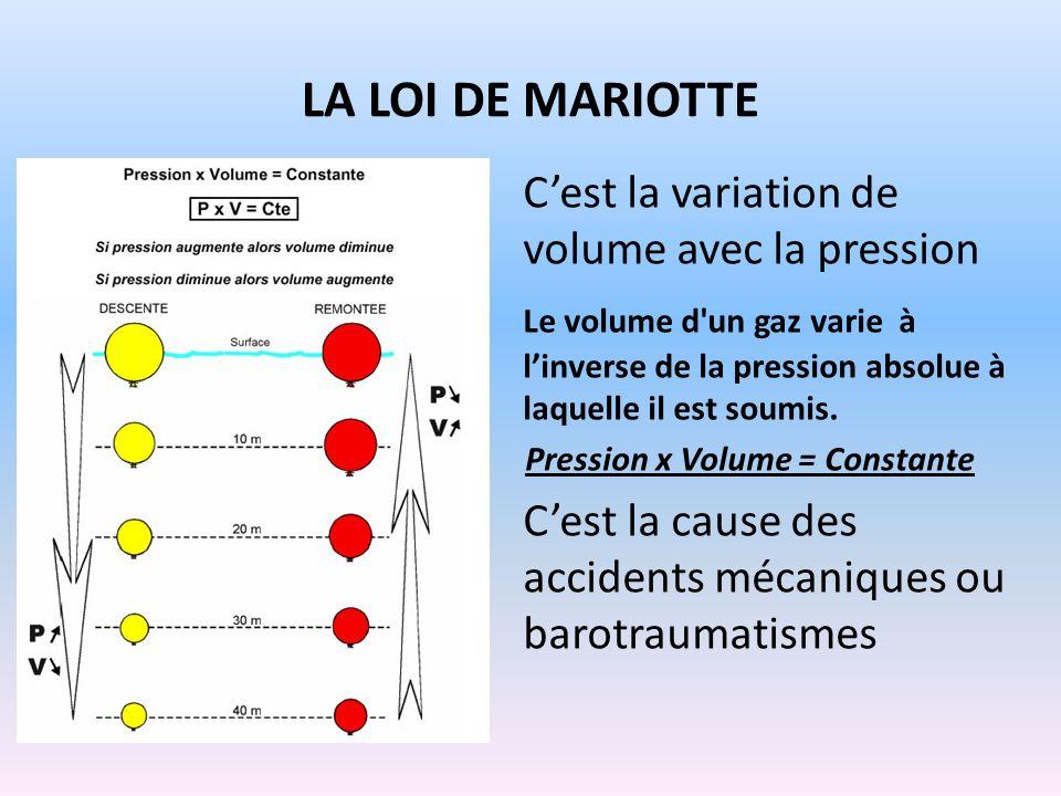 LA LOI DE MARIOTTE Cest la variation de volume avec la pression Le volume d'un gaz varie à linverse de la pression absolue à laquelle il est soumis. P