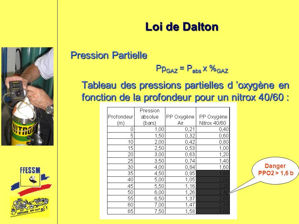 Loi de Dalton Pression Partielle Pp GAZ = P abs x % GAZ Tableau des pressions partielles d oxygène en fonction de la profondeur pour un nitrox 40/60 :