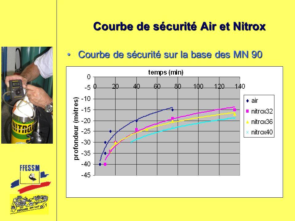 Courbe de sécurité Air et Nitrox Courbe de sécurité sur la base des MN 90Courbe de sécurité sur la base des MN 90