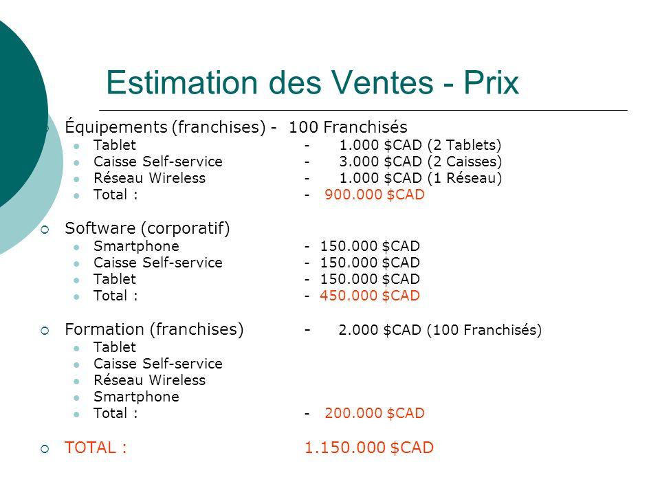 Estimation des Ventes - Prix Équipements (franchises) - 100 Franchisés Tablet- 1.000 $CAD (2 Tablets) Caisse Self-service- 3.000 $CAD (2 Caisses) Réseau Wireless- 1.000 $CAD (1 Réseau) Total : - 900.000 $CAD Software (corporatif) Smartphone- 150.000 $CAD Caisse Self-service- 150.000 $CAD Tablet- 150.000 $CAD Total :- 450.000 $CAD Formation (franchises)- 2.000 $CAD (100 Franchisés) Tablet Caisse Self-service Réseau Wireless Smartphone Total :- 200.000 $CAD TOTAL :1.150.000 $CAD