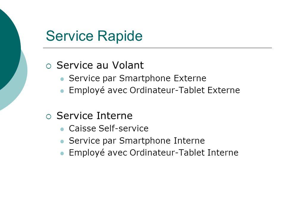 Service Rapide Service au Volant Service par Smartphone Externe Employé avec Ordinateur-Tablet Externe Service Interne Caisse Self-service Service par Smartphone Interne Employé avec Ordinateur-Tablet Interne