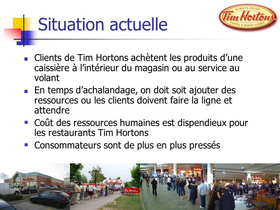 Situation actuelle Clients de Tim Hortons achètent les produits dune caissière à lintérieur du magasin ou au service au volant En temps dachalandage,