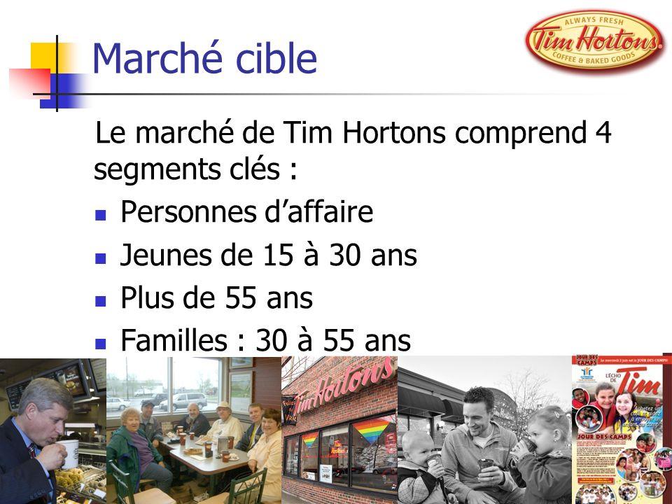 Marché cible Le marché de Tim Hortons comprend 4 segments clés : Personnes daffaire Jeunes de 15 à 30 ans Plus de 55 ans Familles : 30 à 55 ans