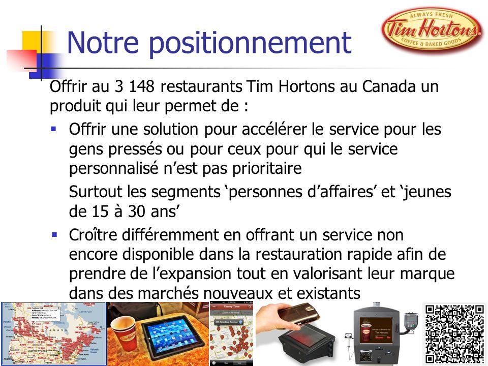Notre positionnement Offrir au 3 148 restaurants Tim Hortons au Canada un produit qui leur permet de : Offrir une solution pour accélérer le service p
