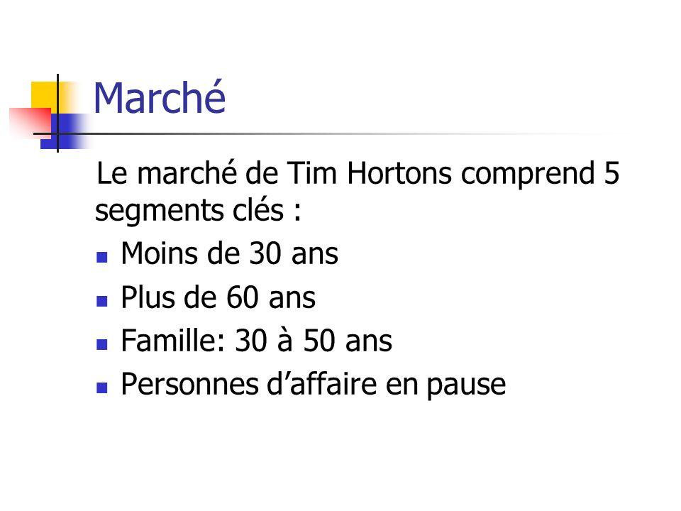 Marché Le marché de Tim Hortons comprend 5 segments clés : Moins de 30 ans Plus de 60 ans Famille: 30 à 50 ans Personnes daffaire en pause