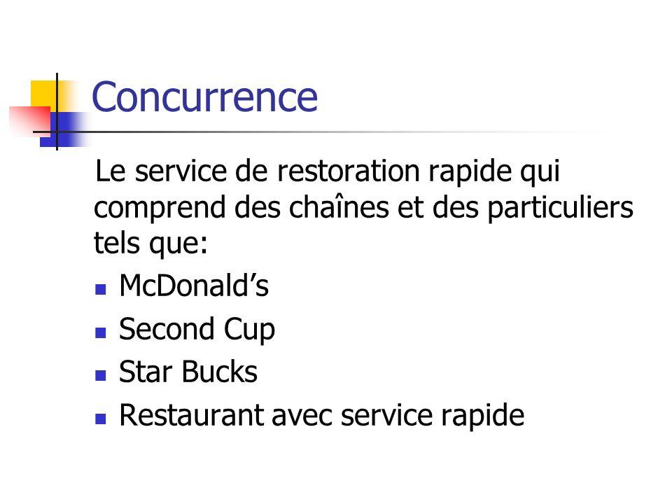 Concurrence Le service de restoration rapide qui comprend des chaînes et des particuliers tels que: McDonalds Second Cup Star Bucks Restaurant avec service rapide