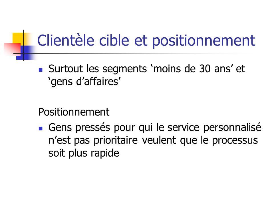 Marketing mix Produit : Service rapide Prix : Place : Promotion :