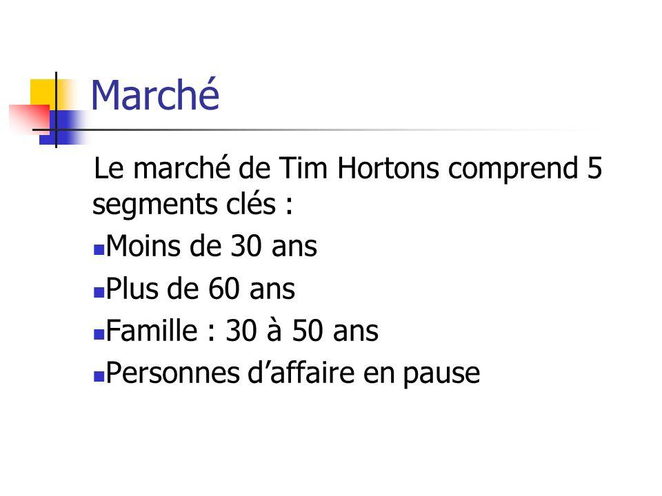 Marché Le marché de Tim Hortons comprend 5 segments clés : Moins de 30 ans Plus de 60 ans Famille : 30 à 50 ans Personnes daffaire en pause
