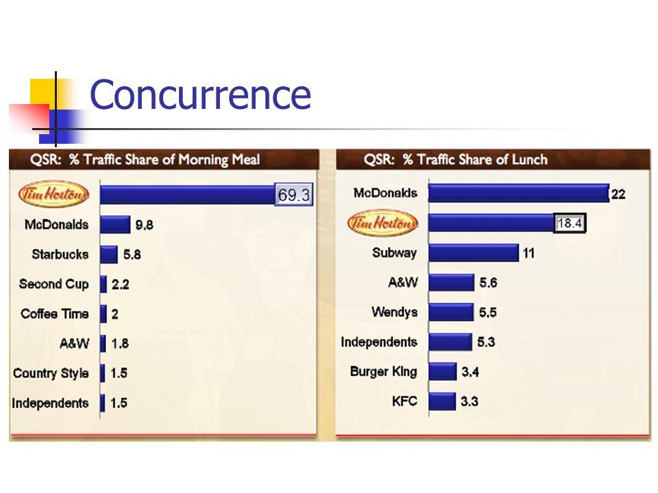 Concurrence / Stratégie compétitive Sattaquer aux occasions liées aux segments de la journée, aux catégories et au marketing Investir pour prendre de lexpansion et valoriser la marque dans des marchés nouveaux et existants Croître différemment de façons inédites Miser sur leurs atouts commerciaux fondamentaux et leur système de franchisage