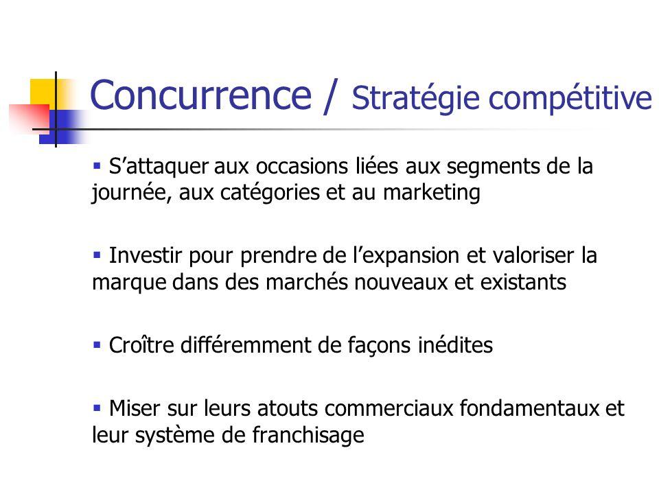 Concurrence / Stratégie compétitive Sattaquer aux occasions liées aux segments de la journée, aux catégories et au marketing Investir pour prendre de