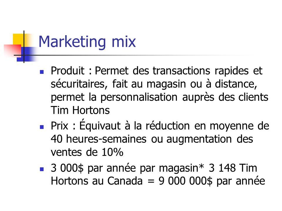 Marketing mix Produit :Permet des transactions rapides et sécuritaires, fait au magasin ou à distance, permet la personnalisation auprès des clients T