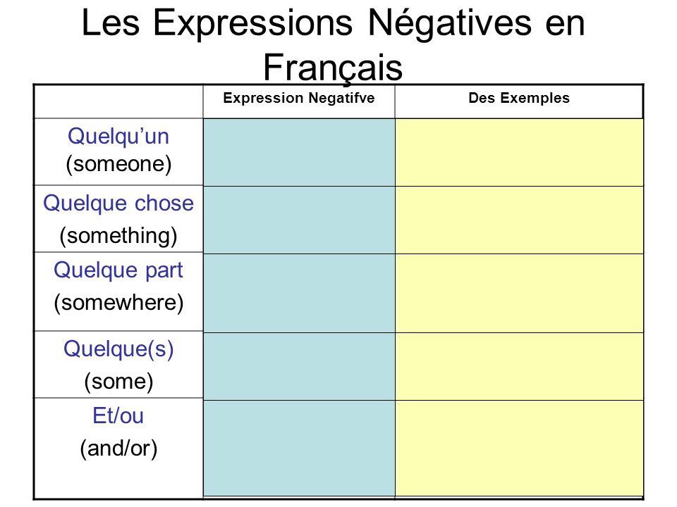 Les Expressions Négatives en Français Expression NegatifveDes Exemples Quelquun (someone) Ne….personne (no one/ nobody) Je ne connais personne Je nai