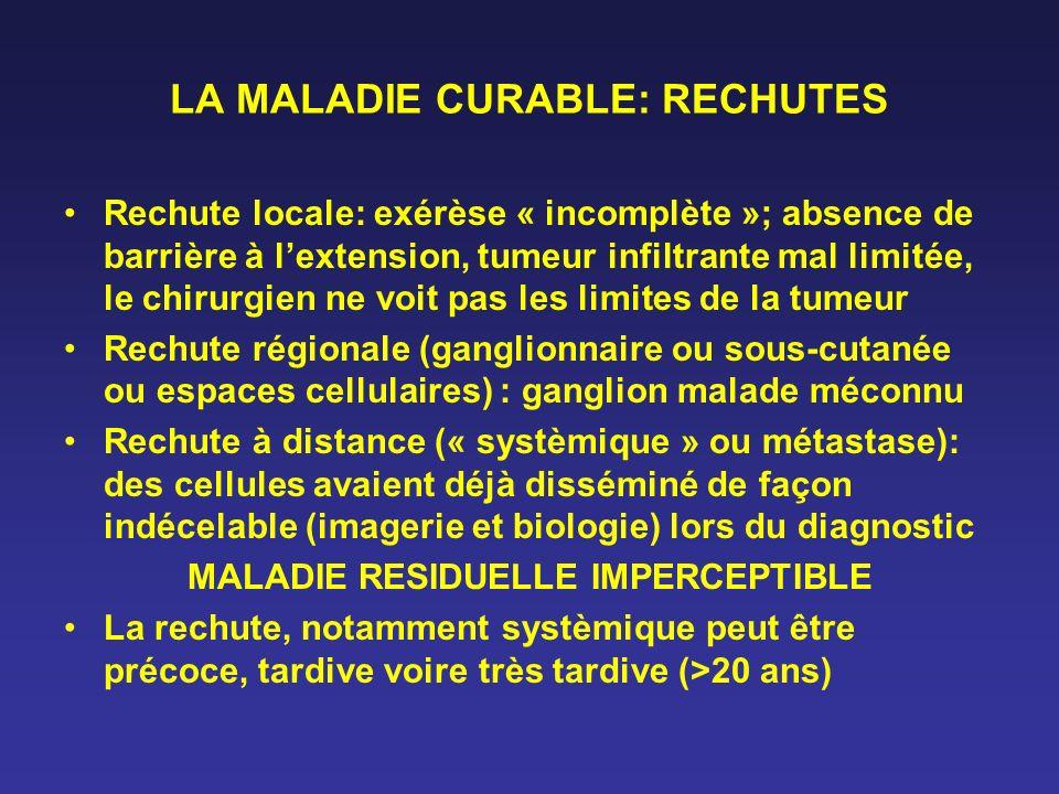 LA MALADIE CURABLE: RECHUTES Rechute locale: exérèse « incomplète »; absence de barrière à lextension, tumeur infiltrante mal limitée, le chirurgien n