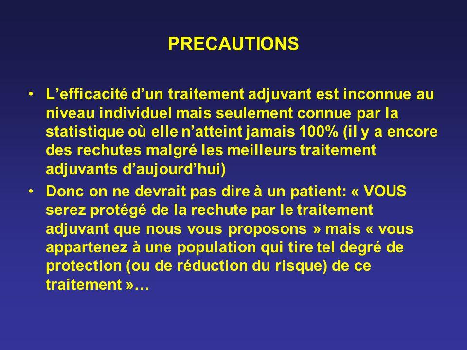 PRECAUTIONS Lefficacité dun traitement adjuvant est inconnue au niveau individuel mais seulement connue par la statistique où elle natteint jamais 100