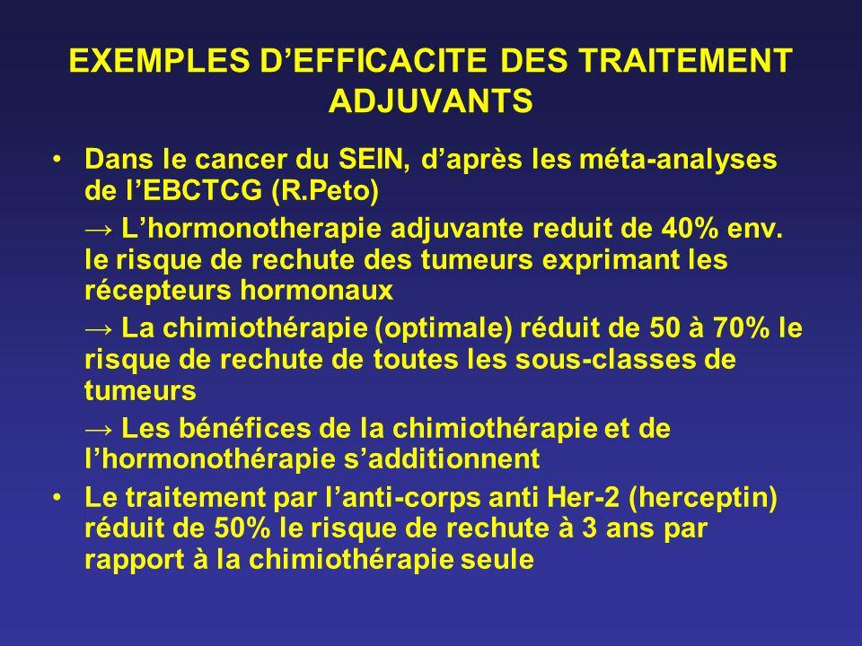 EXEMPLES DEFFICACITE DES TRAITEMENT ADJUVANTS Dans le cancer du SEIN, daprès les méta-analyses de lEBCTCG (R.Peto) Lhormonotherapie adjuvante reduit d