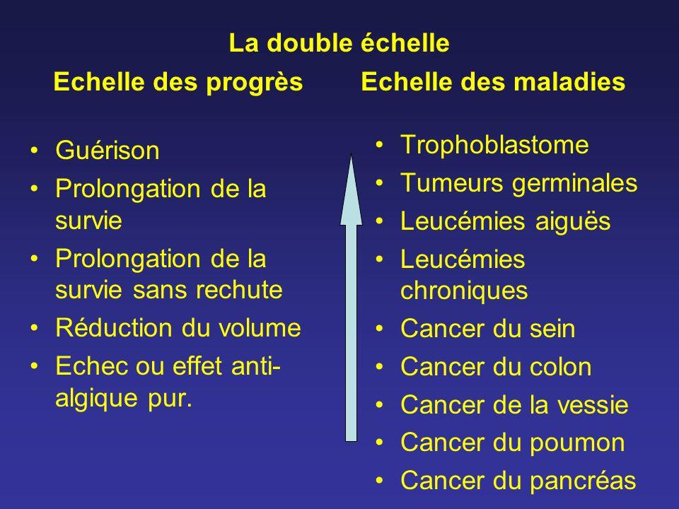 La double échelle Echelle des progrès Echelle des maladies Guérison Prolongation de la survie Prolongation de la survie sans rechute Réduction du volu