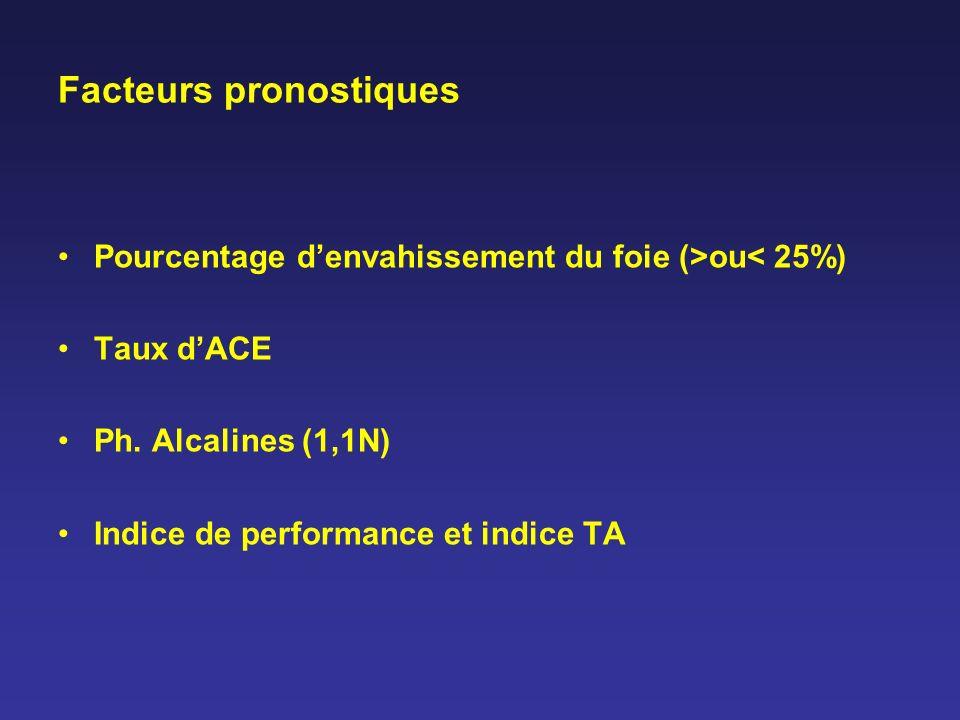 Facteurs pronostiques Pourcentage denvahissement du foie (>ou< 25%) Taux dACE Ph. Alcalines (1,1N) Indice de performance et indice TA