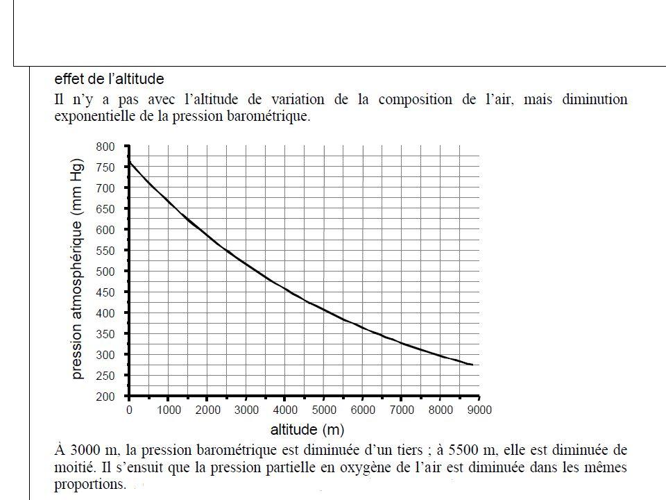 LES PRESSIONS PARTIELLES Pression partielle dun gaz : proportionnelle à sa fraction Pp G (mm Hg) = F G (%) x P B Pression totale (P B ) = somme des pressions partielles de chaque gaz P B = Σ Pp G P B = PO 2 + PCO 2 + PN 2 Si le mélange gazeux nest pas sec : tenir compte de la Pp en vapeur deau P B = ΣPp + PH 2 O PH 2 O = 47 mmHg Pp G = F G (%) x (P B -47 )