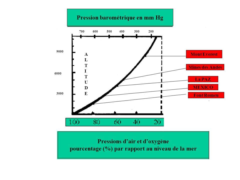 Altitude Pression Volume relatif PiO 2 (mmHg) (m) atmosphérique du gaz =0.21*(P.Bz – 47 mmHg) 0 760 1.0 149 1500 632 1.2 125 2400 564 1.35 110 3000 523 1.5 100 4000 446 1.7 84 5000 379 2.0 70