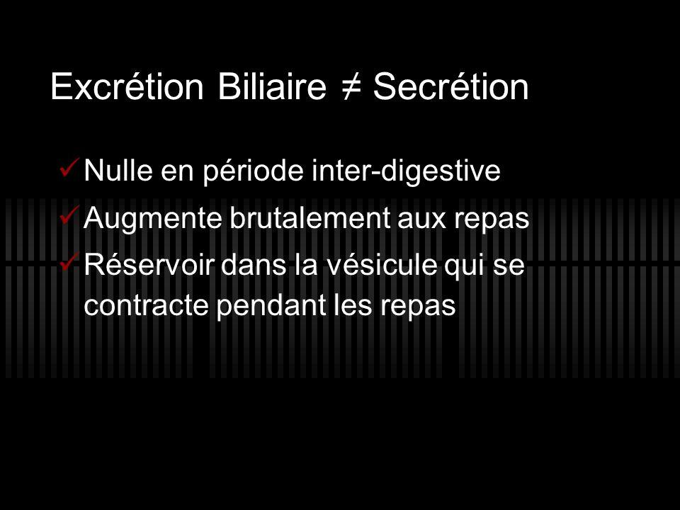 Excrétion Biliaire Secrétion Nulle en période inter-digestive Augmente brutalement aux repas Réservoir dans la vésicule qui se contracte pendant les r