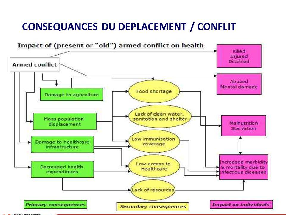 CONSEQUANCES DU DEPLACEMENT / CONFLIT