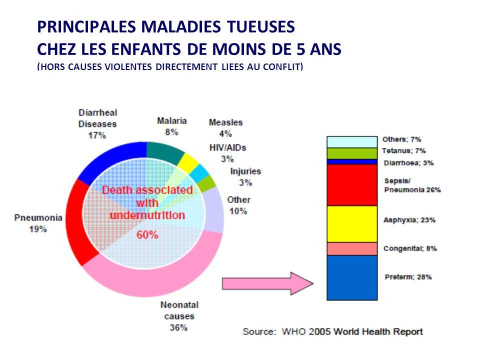 PRINCIPALES MALADIES TUEUSES CHEZ LES ENFANTS DE MOINS DE 5 ANS (HORS CAUSES VIOLENTES DIRECTEMENT LIEES AU CONFLIT)