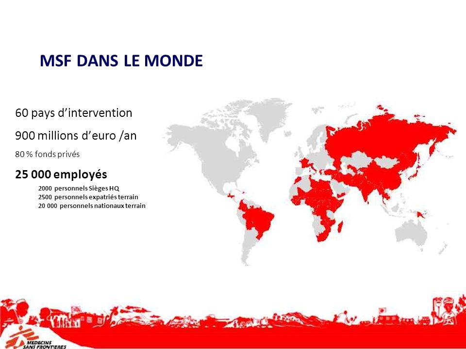 MSF DANS LE MONDE 60 pays dintervention 900 millions deuro /an 80 % fonds privés 25 000 employés 2000 personnels Sièges HQ 2500 personnels expatriés t