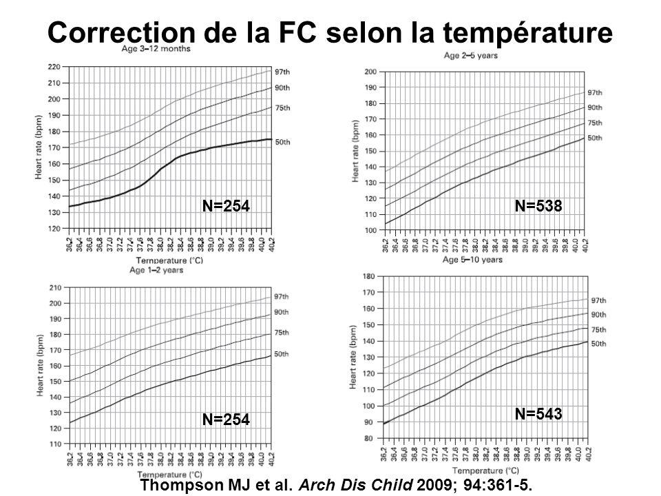 Correction de la FC selon la température N=254 N=538 N=543 Thompson MJ et al. Arch Dis Child 2009; 94:361-5.