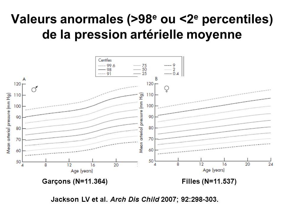 Valeurs anormales (>98 e ou <2 e percentiles) de la pression artérielle moyenne Garçons (N=11.364) Jackson LV et al. Arch Dis Child 2007; 92:298-303.
