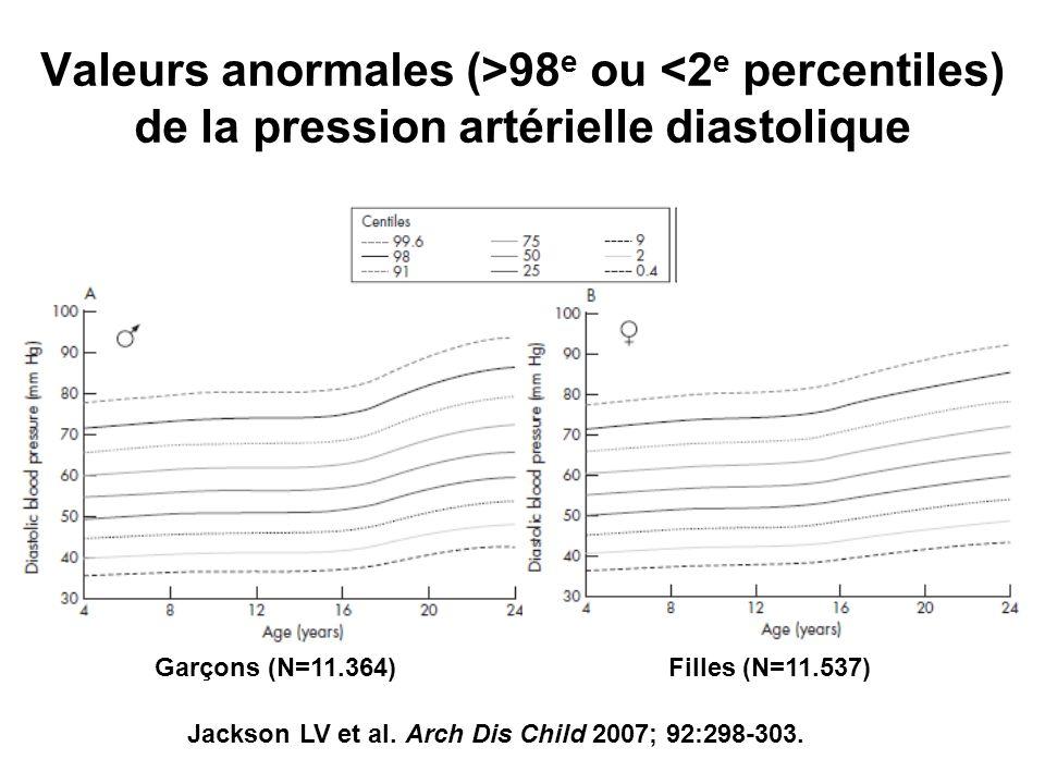 Valeurs anormales (>98 e ou <2 e percentiles) de la pression artérielle diastolique Garçons (N=11.364) Jackson LV et al. Arch Dis Child 2007; 92:298-3