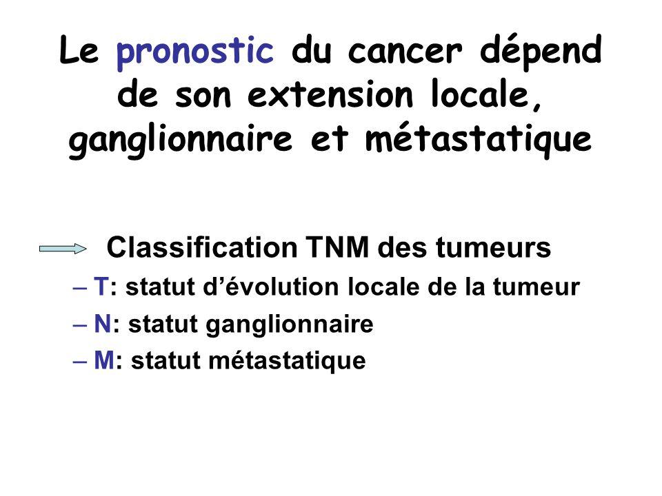 Le pronostic du cancer dépend de son extension locale, ganglionnaire et métastatique Classification TNM des tumeurs –T: statut dévolution locale de la