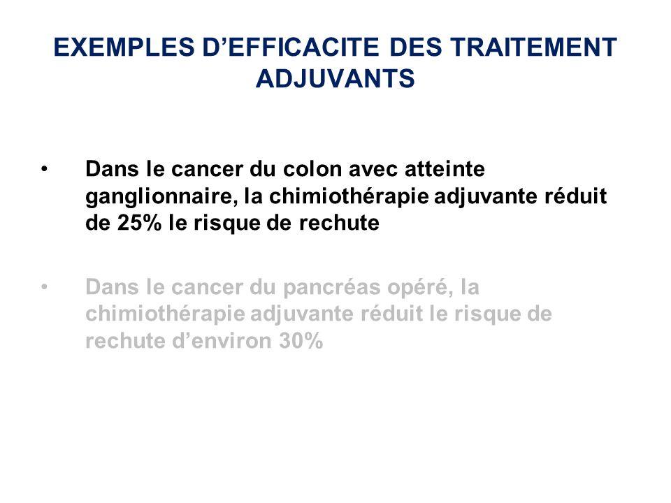 EXEMPLES DEFFICACITE DES TRAITEMENT ADJUVANTS Dans le cancer du colon avec atteinte ganglionnaire, la chimiothérapie adjuvante réduit de 25% le risque