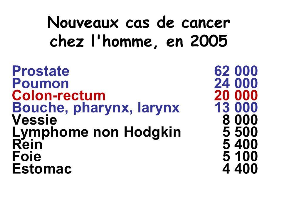 Nouveaux cas de cancer chez l'homme, en 2005 Prostate62 000 Poumon 24 000 Colon-rectum20 000 Bouche, pharynx, larynx13 000 Vessie 8 000 Lymphome non H