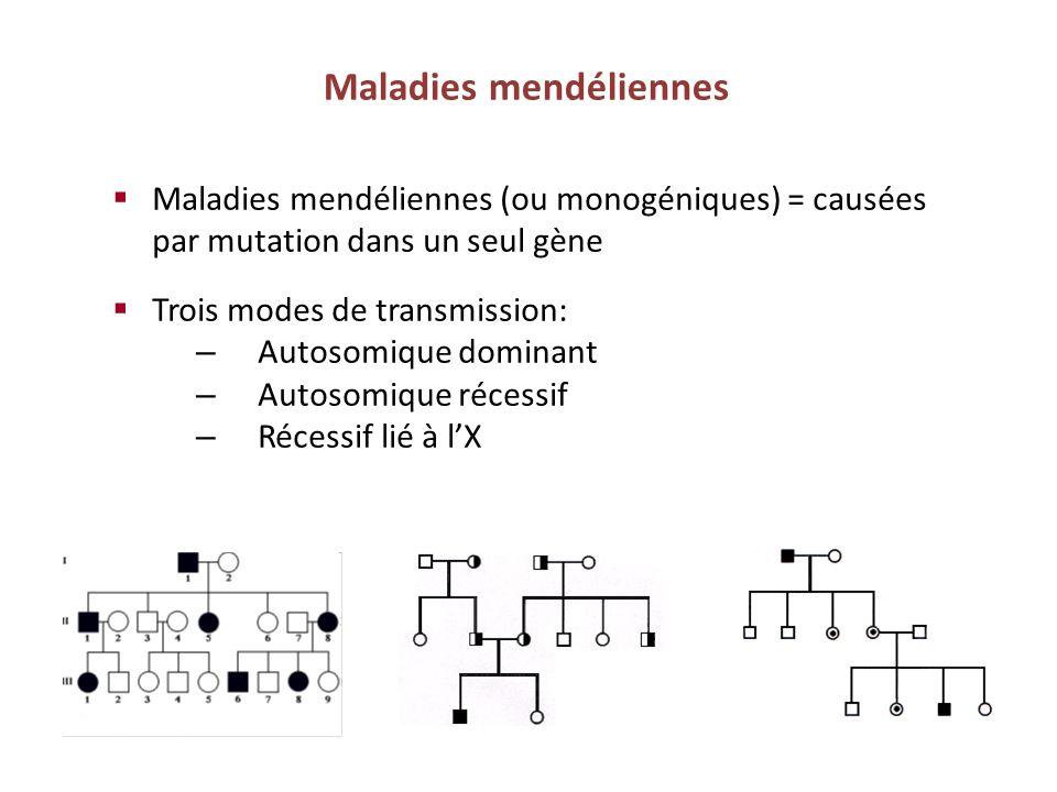 Maladies mendéliennes Maladies mendéliennes (ou monogéniques) = causées par mutation dans un seul gène Trois modes de transmission: – Autosomique domi